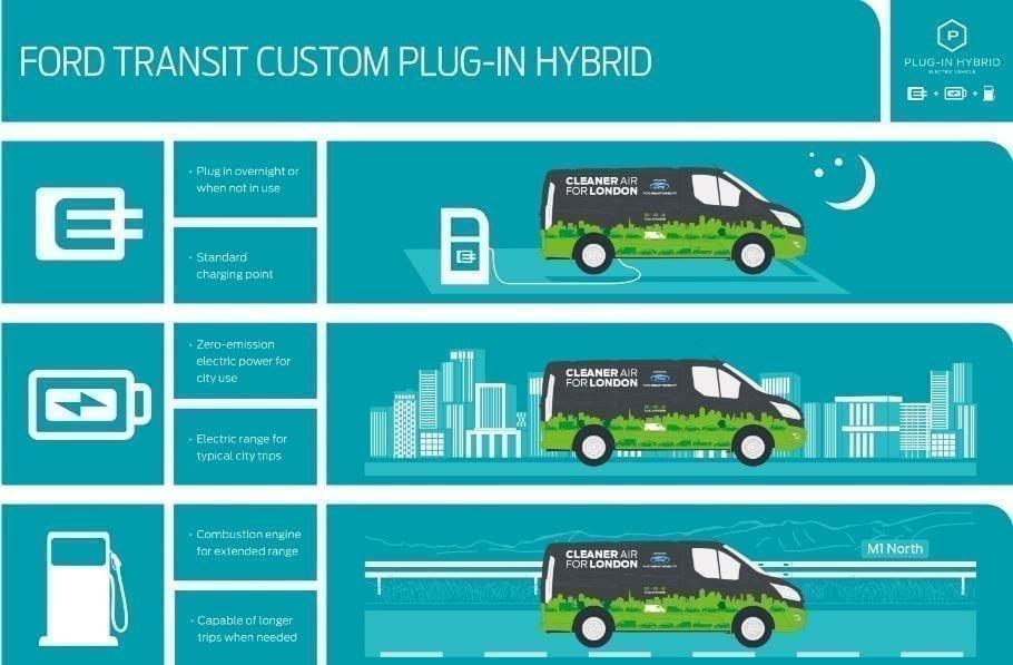 Ford Transit Custom Hybrid